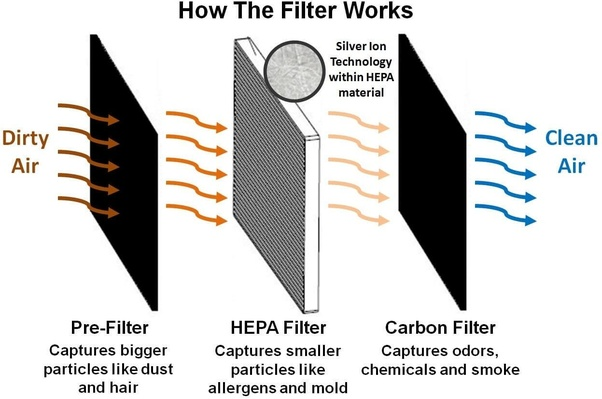 How Does HEPA Filter Works